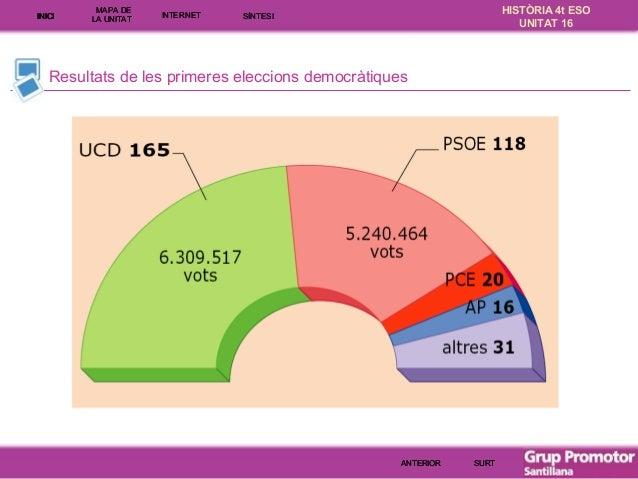 INICI  MAPA DE LA UNITA T  INTE RNE T  HISTÒRIA 4t ESO UNITAT 16  SÍNTESI  Resultats de les primeres eleccions democràtiqu...