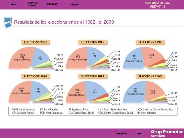 INICI  MAPA DE LA UNITA T  INTE RNE T  HISTÒRIA 4t ESO UNITAT 16  SÍNTESI  Resultats de les eleccions entre el 1982 i el 2...