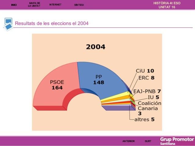 INICI  MAPA DE LA UNITA T  INTE RNE T  HISTÒRIA 4t ESO UNITAT 16  SÍNTESI  Resultats de les eleccions el 2004  ANTERIOR  S...