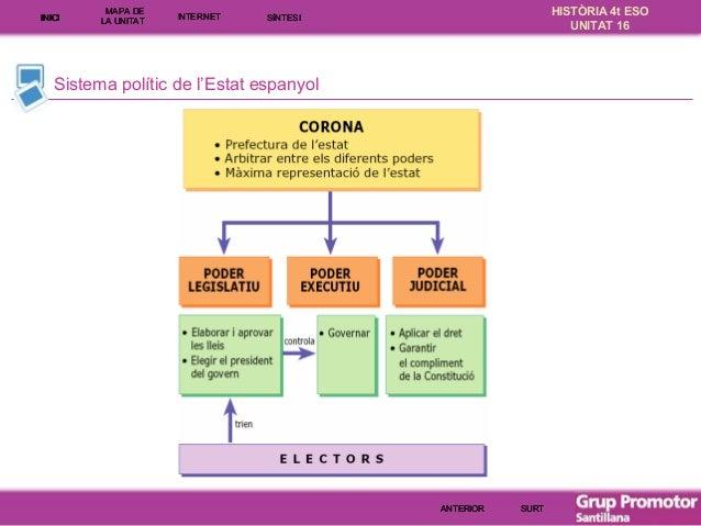 INICI  MAPA DE LA UNITA T  INTE RNE T  HISTÒRIA 4t ESO UNITAT 16  SÍNTESI  Sistema polític de l'Estat espanyol  ANTERIOR  ...