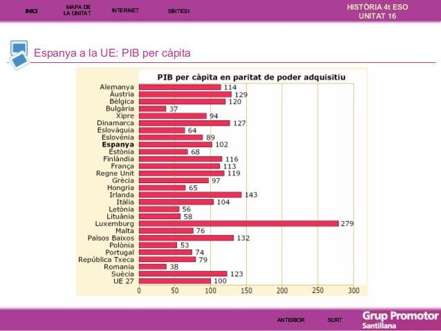 INICI  MAPA DE LA UNITA T  INTE RNE T  HISTÒRIA 4t ESO UNITAT 16  SÍNTESI  Espanya a la UE: PIB per càpita  ANTERIOR  SURT