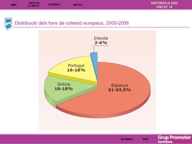 INICI  MAPA DE LA UNITA T  INTE RNE T  HISTÒRIA 4t ESO UNITAT 16  SÍNTESI  Distribució dels fons de cohesió europeus, 2000...