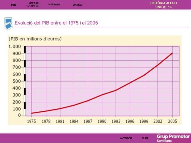 INICI  MAPA DE LA UNITA T  INTE RNE T  HISTÒRIA 4t ESO UNITAT 16  SÍNTESI  Evolució del PIB entre el 1975 i el 2005  ANTER...