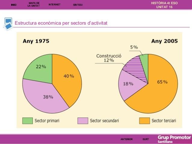 INICI  MAPA DE LA UNITA T  INTE RNE T  HISTÒRIA 4t ESO UNITAT 16  SÍNTESI  Estructura econòmica per sectors d'activitat  A...