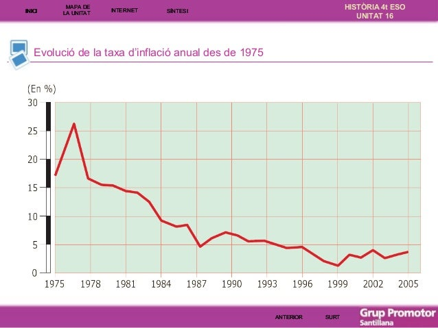 INICI  MAPA DE LA UNITA T  INTE RNE T  HISTÒRIA 4t ESO UNITAT 16  SÍNTESI  Evolució de la taxa d'inflació anual des de 197...
