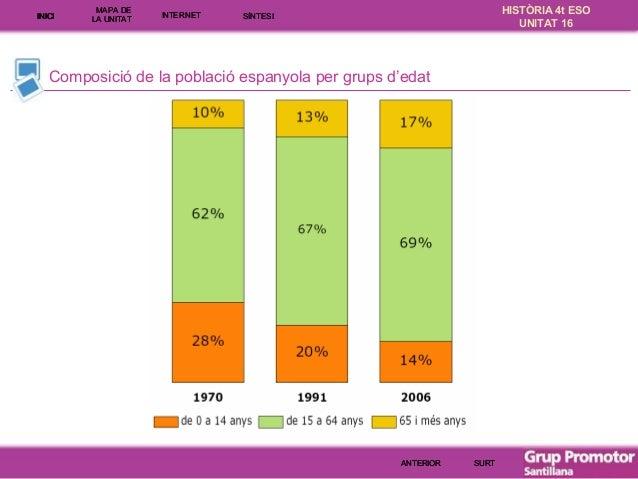 INICI  MAPA DE LA UNITA T  INTE RNE T  HISTÒRIA 4t ESO UNITAT 16  SÍNTESI  Composició de la població espanyola per grups d...