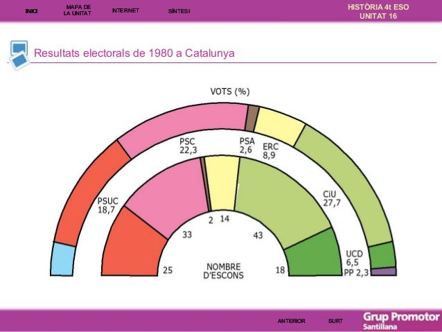 INICI  MAPA DE LA UNITA T  INTE RNE T  HISTÒRIA 4t ESO UNITAT 16  SÍNTESI  Resultats electorals de 1980 a Catalunya  ANTER...