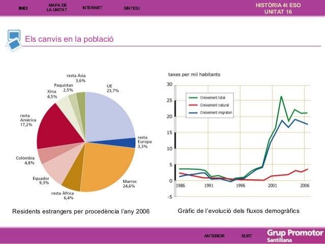 INICI  MAPA DE LA UNITA T  INTE RNE T  HISTÒRIA 4t ESO UNITAT 16  SÍNTESI  Els canvis en la població  Residents estrangers...