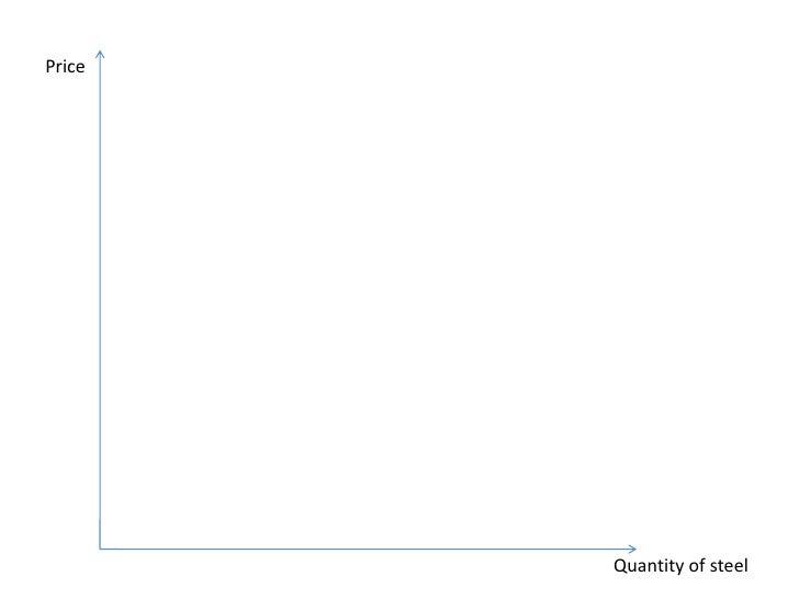 Price<br />Quantity of steel<br />