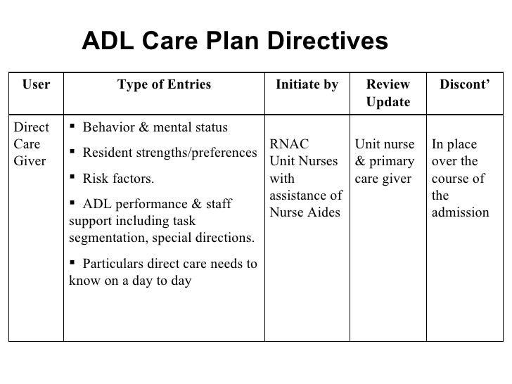 care home care plans templates