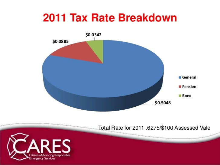 St Charles Counry Property Tax Rate