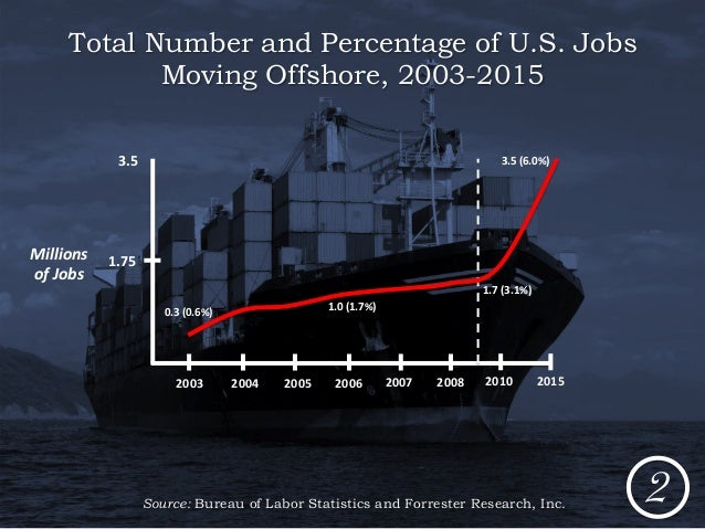 Image result for offshore american jobs