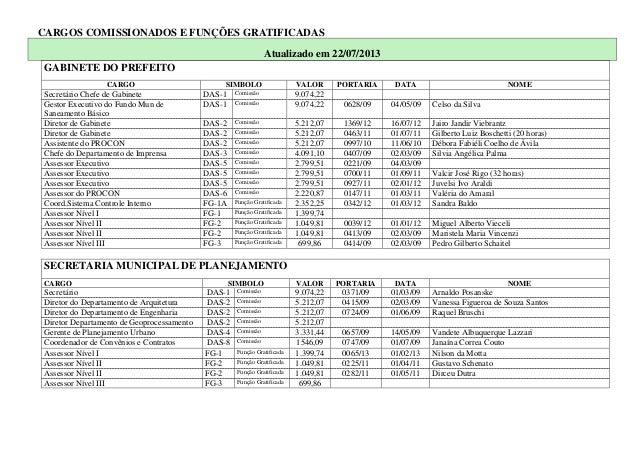 CARGOS COMISSIONADOS E FUNÇÕES GRATIFICADAS Atualizado em 22/07/2013 GABINETE DO PREFEITO CARGO SIMBOLO VALOR PORTARIA DAT...