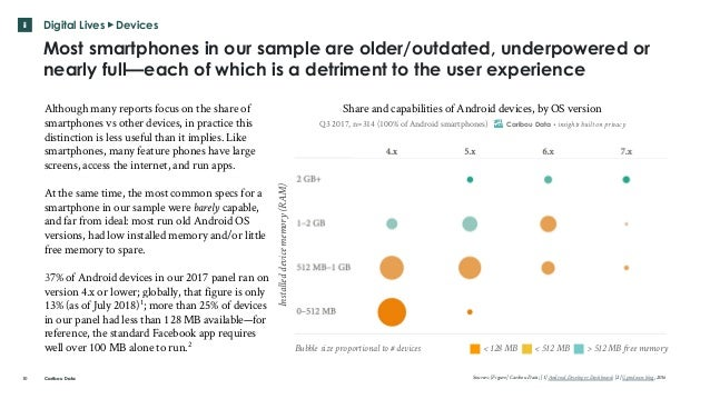 Caribou Data Although many reports focus on the share of smartphones vs other devices, in practice this distinction is les...