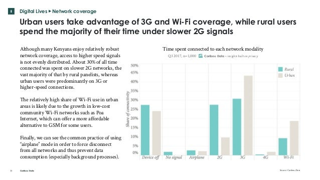 Caribou Data Although many Kenyans enjoy relatively robust network coverage, access to higher speed signals is not evenly ...