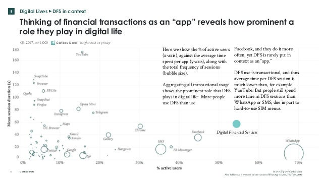 "Caribou Data Digital Lives ▸ DFS in context Thinking of financial transactions as an ""app"" reveals how prominent a role th..."
