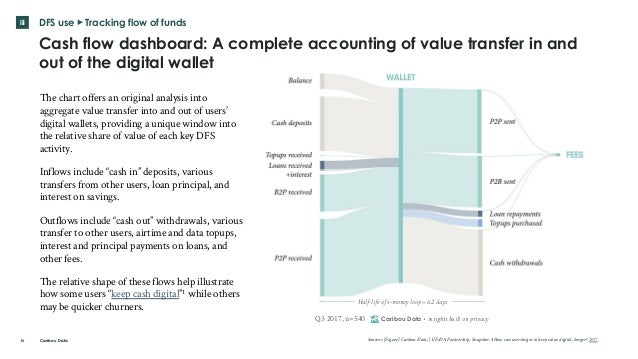 Caribou Data iii DFS use ▸ Tracking flow of funds 16 Cash flow dashboard: A complete accounting of value transfer in and o...