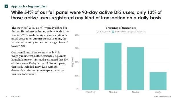 DFS use among digital Kenyans Slide 22