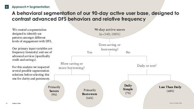 DFS use among digital Kenyans Slide 24