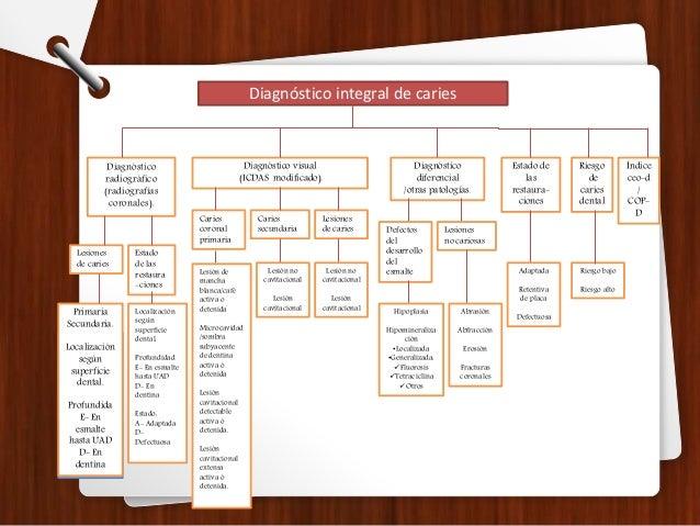 Diagnóstico integral de caries Diagnóstico radiográfico (radiografías coronales). Diagnóstico visual (ICDAS modificado). D...