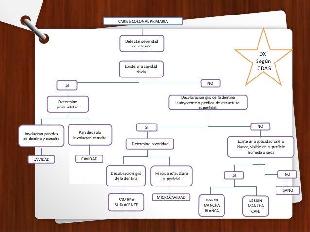 DIAGNÓSTICO DIFERENCIAL Defectos del desarrollo del esmalte HIPOPLASIA: Defecto estructural del desarrollo del esmalte pro...