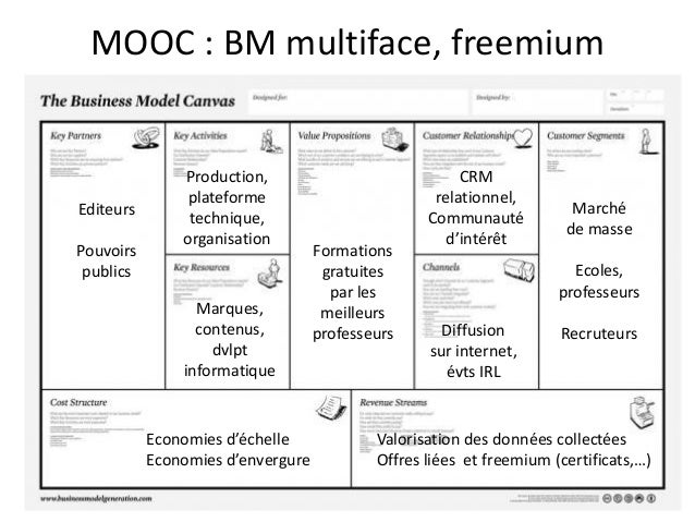 Business Model Sites De Rencontres