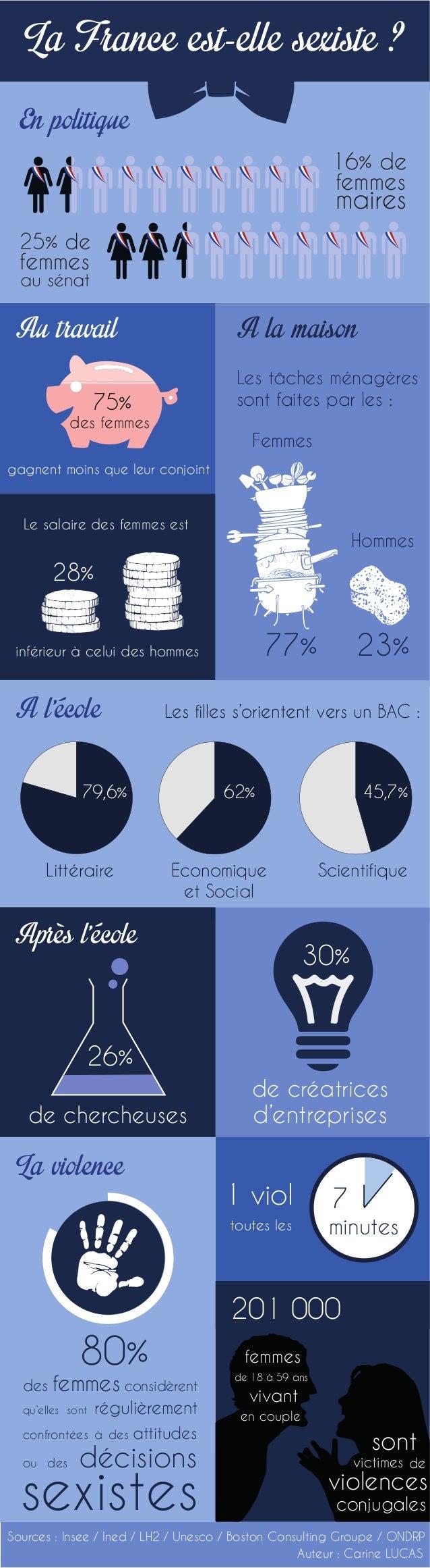 La France est-elle sexiste ?  16% de  femmes  maires  A la maison  Les tâches ménagères  sont faites par les :  Femmes  77...