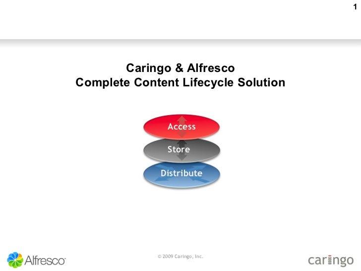 © 2009 Caringo, Inc. Access Store   Distribute Caringo & Alfresco Complete Content Lifecycle Solution