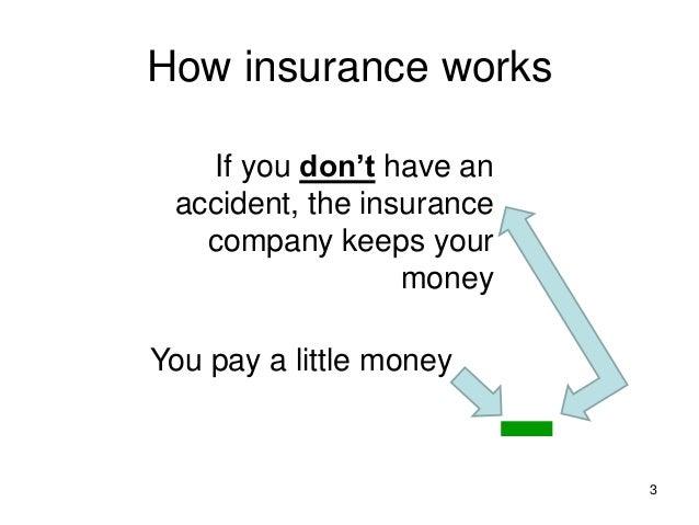 Car insurance Slide 3