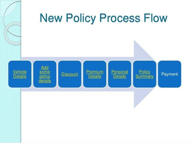 car insurance industry process flowcar insurance process flow by ravi shankar azad; 2
