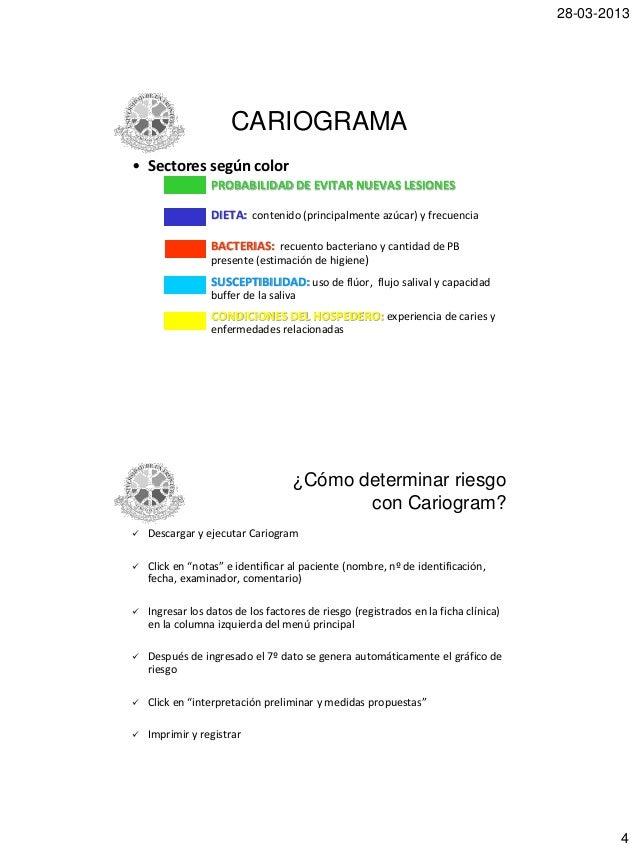 cariograma odontologia