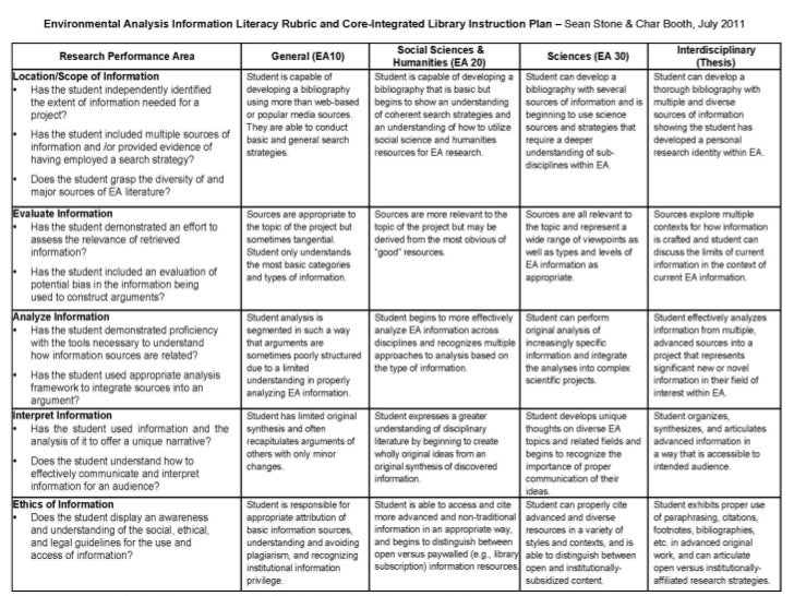 Understanding the learner experience threshold concepts for Music curriculum map template