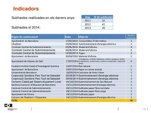 Indicadors 10 Any N de subhastes 2011 32 2012 41 2013 26 Subhastes realitzades en els darrers anys: Subhastes el 2014: Òrg...