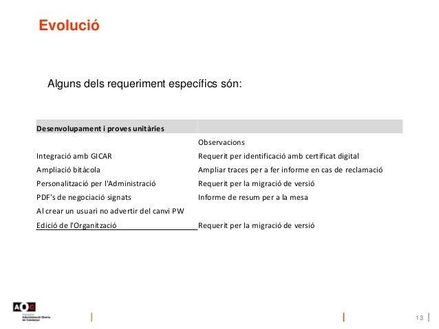 13 Desenvolupament i proves unitàries Observacions Integració amb GICAR Requerit per identificació amb certificat digital ...