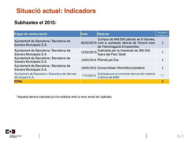Situació actual: Indicadors 19 Òrgan de contractació Data Objecte Nombre Subhastes Ajuntament de Barcelona / Barcelona de ...