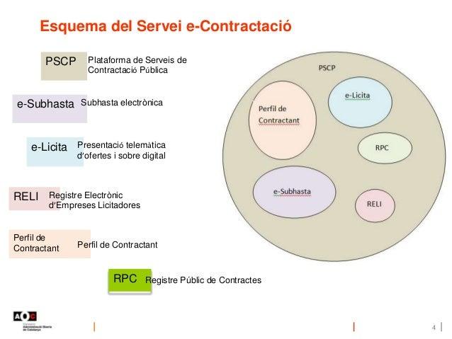 Esquema del Servei e-Contractació 4 PSCP Perfil de Contractant RELI e-Subhasta e-Licita Perfil de Contractant Plataforma d...