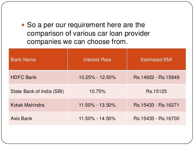 axis bank car loan calculator