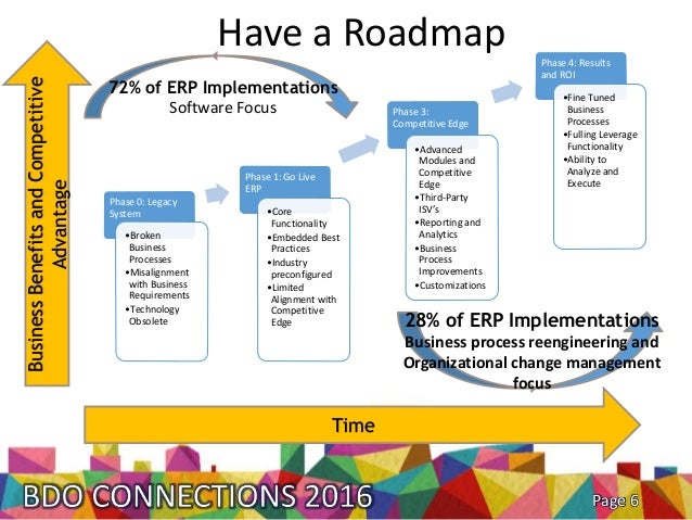 6 have a roadmap