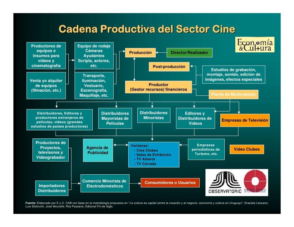 Cadena Productiva del Sector Cine     Productores de                    Equipo de rodaje        equipos e                 ...