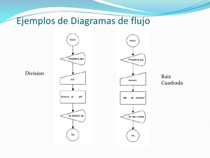 Carlos gallego conceptos programacion ejemplos de diagramas de flujo division raiz cuadrada ccuart Gallery