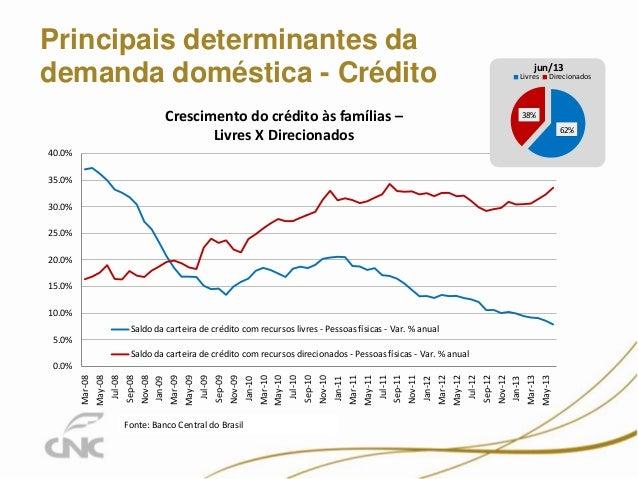 Principais determinantes da demanda doméstica - Crédito 0.0% 5.0% 10.0% 15.0% 20.0% 25.0% 30.0% 35.0% 40.0% Mar-08 May-08 ...