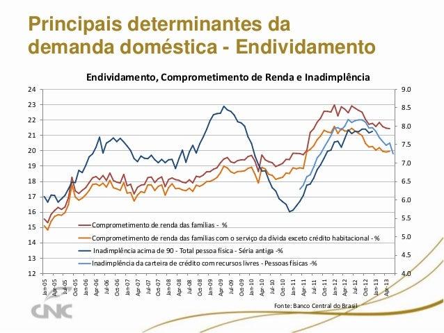 Principais determinantes da demanda doméstica - Endividamento 11 4.0 4.5 5.0 5.5 6.0 6.5 7.0 7.5 8.0 8.5 9.0 12 13 14 15 1...