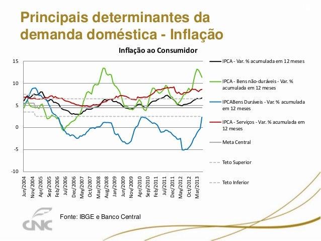 Principais determinantes da demanda doméstica - Inflação 12 Fonte: IBGE e Banco Central -10 -5 0 5 10 15 Jun/2004 Nov/2004...