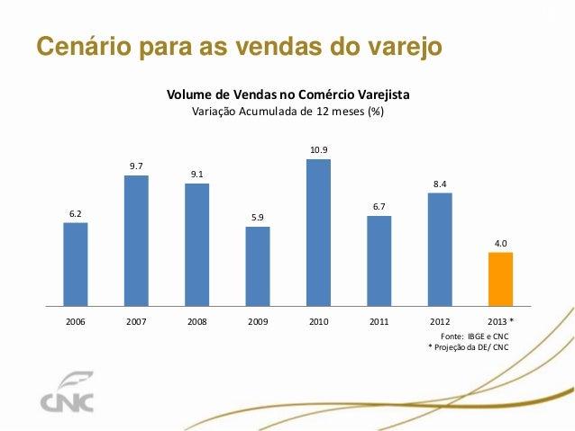 Cenário para as vendas do varejo 13 6.2 9.7 9.1 5.9 10.9 6.7 8.4 4.0 2006 2007 2008 2009 2010 2011 2012 2013 * Volume de V...