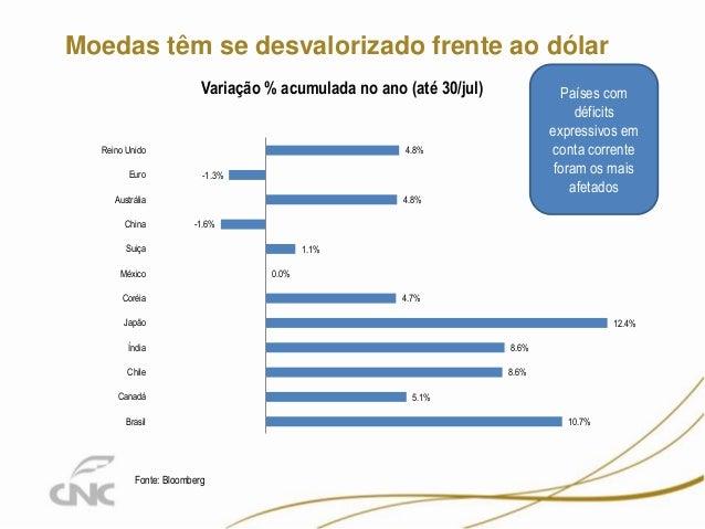 Moedas têm se desvalorizado frente ao dólar Fonte: Bloomberg Países com déficits expressivos em conta corrente foram os ma...