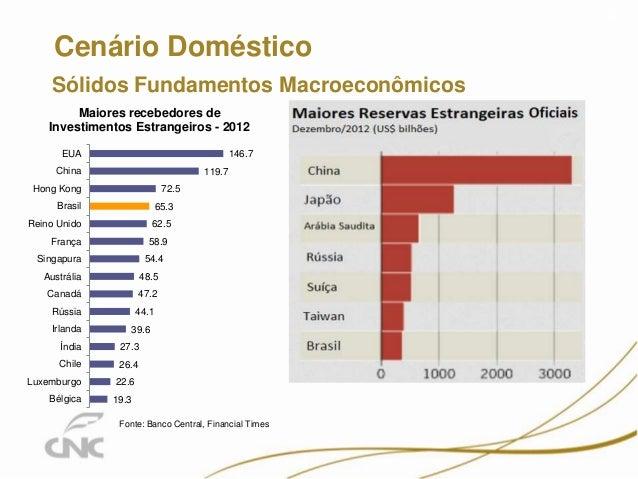 Sólidos Fundamentos Macroeconômicos Cenário Doméstico 4 19.3 22.6 26.4 27.3 39.6 44.1 47.2 48.5 54.4 58.9 62.5 65.3 72.5 1...