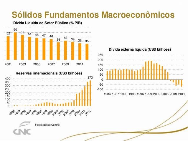 Sólidos Fundamentos Macroeconômicos 5 -100 -50 0 50 100 150 200 250 1984 1987 1990 1993 1996 1999 2002 2005 2008 2011 Dívi...
