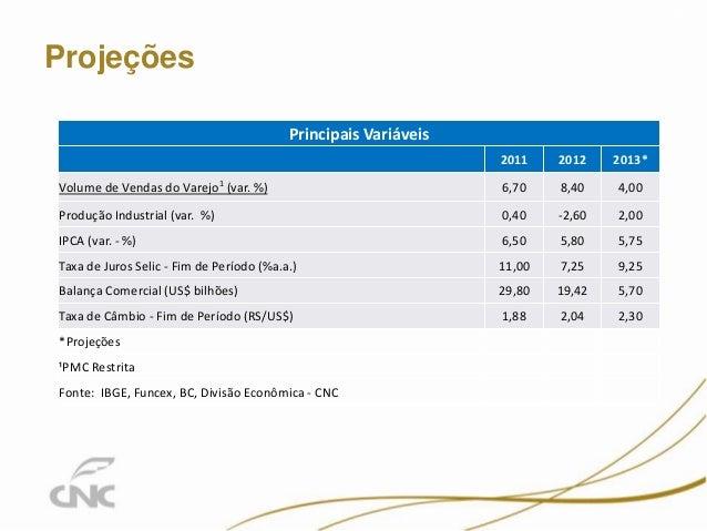 Projeções 6 Principais Variáveis 2011 2012 2013* Volume de Vendas do Varejo1 (var. %) 6,70 8,40 4,00 Produção Industrial (...