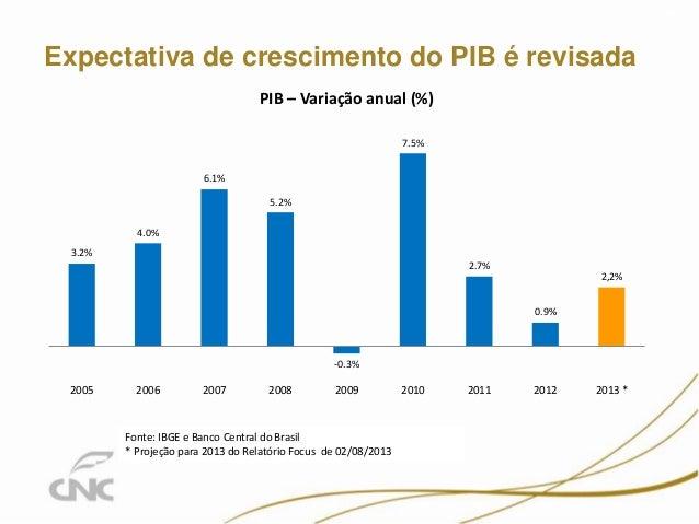 Expectativa de crescimento do PIB é revisada 7 3.2% 4.0% 6.1% 5.2% -0.3% 7.5% 2.7% 0.9% 2,2% 2005 2006 2007 2008 2009 2010...