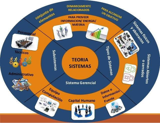 TEORIA SISTEMAS DINAMICAMENTE RELACIONADOS PARA PROVEER INFORMACION/ ENERGIA/ MATERIA Sistema Gerencial Capital Humano